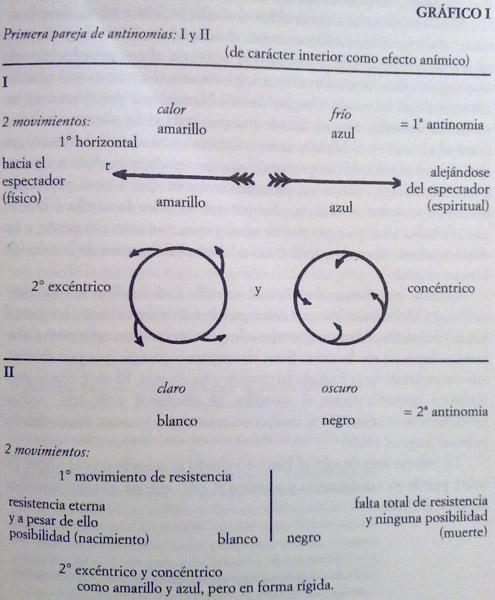 Gráfico I - Kandinsky