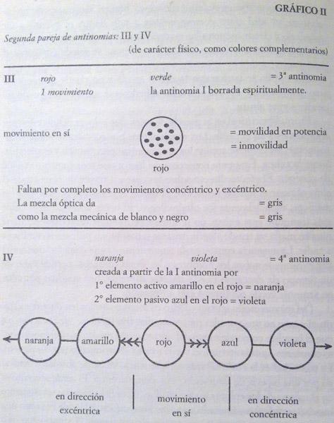 Gráfico II - Kandinsky