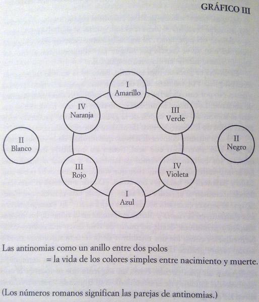 Gráfico III - Kandinsky